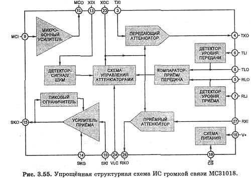 Структурная схема ИС МС34018
