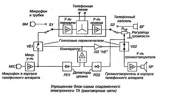 схема современного ТА с
